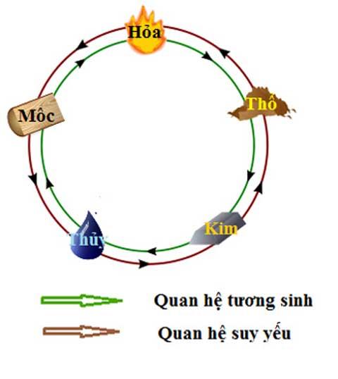 Su-tuong-tac-cac-hanh-trong-phong-thuy-2