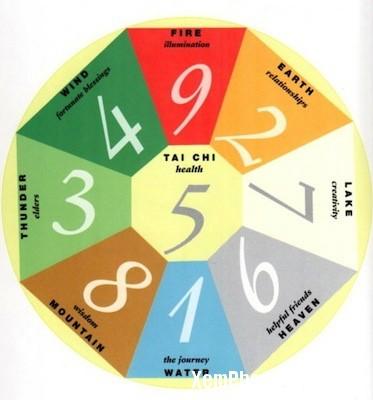 543 quaiso Cách tính quái số và xác định hướng tốt cho bản thân