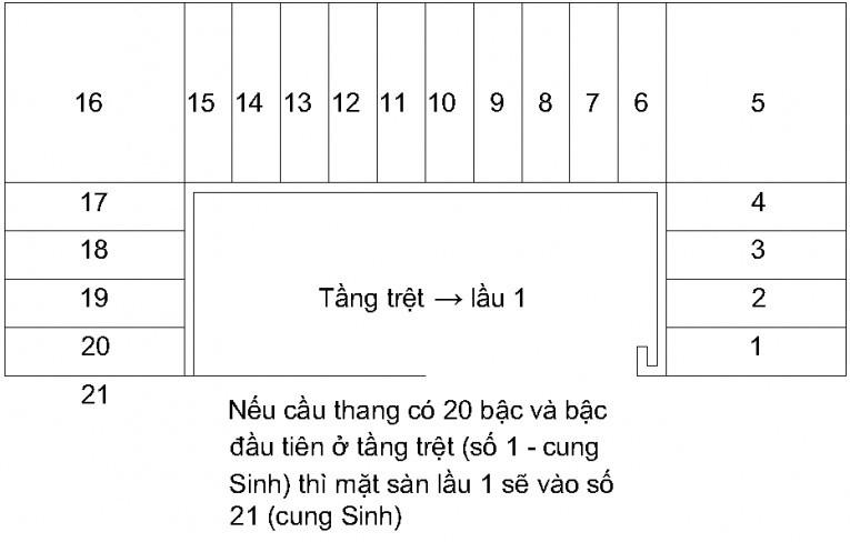 so_bac_cau_thang_1