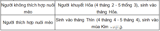 nguoi thich hop nuoi meo va khong nuo